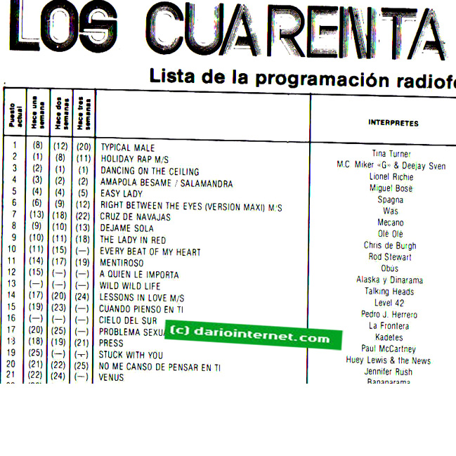 Singles Radio Airplay Chart Spain October 1986
